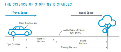 A diagram showing the science of stopping distances. Stopping distance is calculated by adding the reaction time distance (metres per second) to the braking distance. The average reaction time of a driver to brake in an emergency is about 1 second.